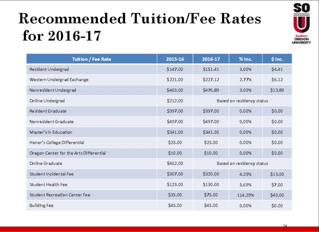 SOU TUITION INCREASE PIC