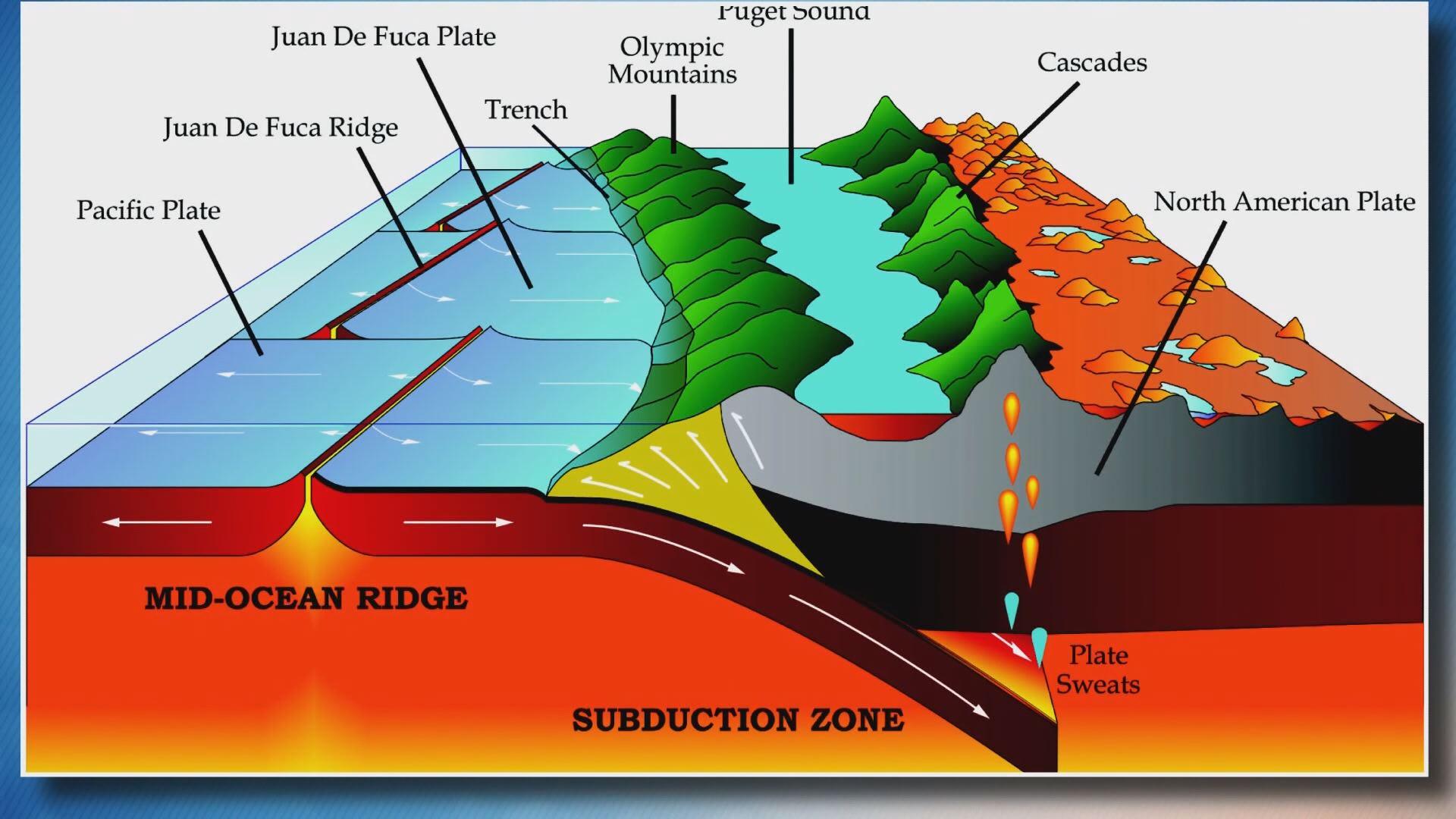Preparations Continue For Major Earthquake Kobi Tv Nbc5