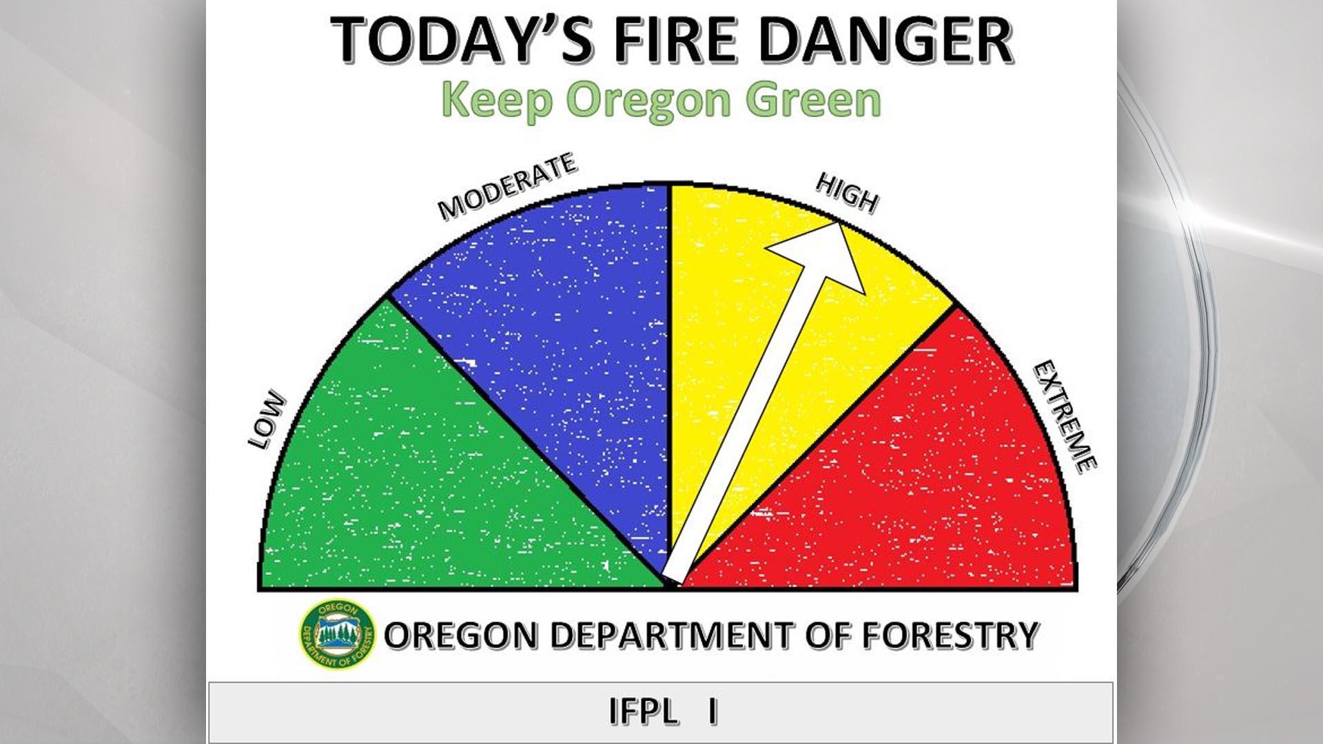 Despite cooler weather, fire season's far from over - KOBI